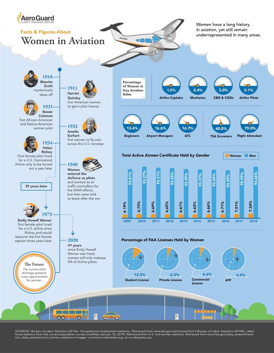 Women in Aviation, AeroGuard